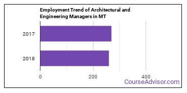 Architectural and Engineering Managers in MT Employment Trend