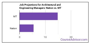 Job Projections for Architectural and Engineering Managers: Nation vs. MT