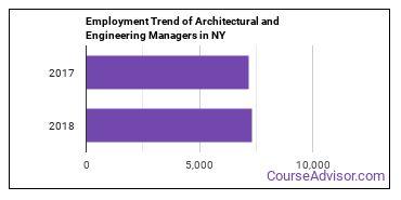 Architectural and Engineering Managers in NY Employment Trend