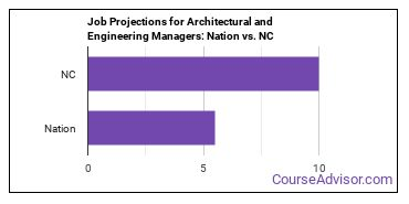 Job Projections for Architectural and Engineering Managers: Nation vs. NC