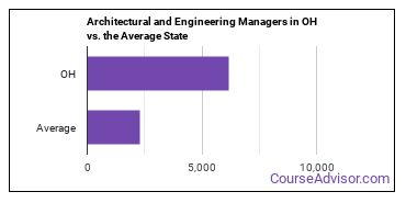 Architectural and Engineering Managers in OH vs. the Average State