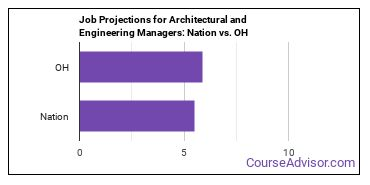 Job Projections for Architectural and Engineering Managers: Nation vs. OH