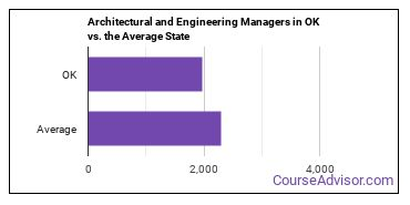 Architectural and Engineering Managers in OK vs. the Average State