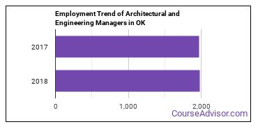 Architectural and Engineering Managers in OK Employment Trend