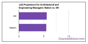 Job Projections for Architectural and Engineering Managers: Nation vs. OK