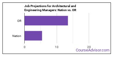 Job Projections for Architectural and Engineering Managers: Nation vs. OR