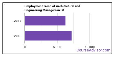 Architectural and Engineering Managers in PA Employment Trend