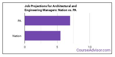 Job Projections for Architectural and Engineering Managers: Nation vs. PA