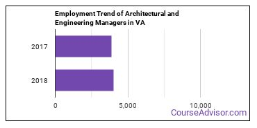 Architectural and Engineering Managers in VA Employment Trend