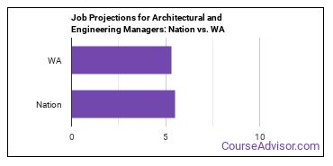 Job Projections for Architectural and Engineering Managers: Nation vs. WA
