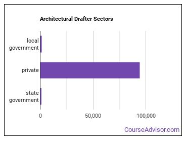 Architectural Drafter Sectors