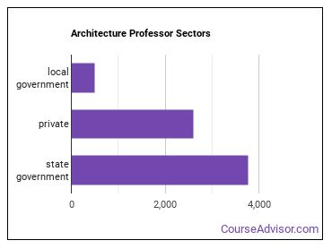 Architecture Professor Sectors