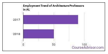 Architecture Professors in AL Employment Trend