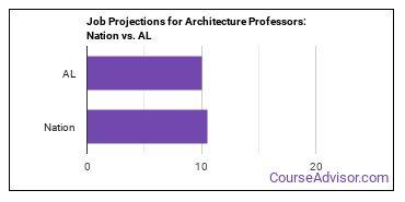 Job Projections for Architecture Professors: Nation vs. AL