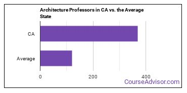Architecture Professors in CA vs. the Average State