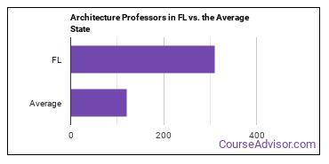 Architecture Professors in FL vs. the Average State