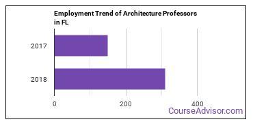Architecture Professors in FL Employment Trend