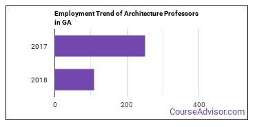 Architecture Professors in GA Employment Trend