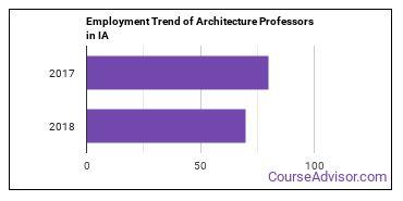 Architecture Professors in IA Employment Trend