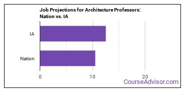 Job Projections for Architecture Professors: Nation vs. IA