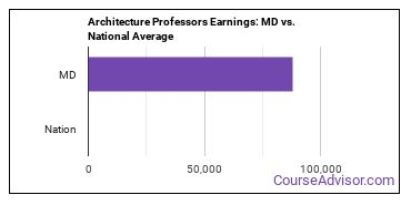 Architecture Professors Earnings: MD vs. National Average