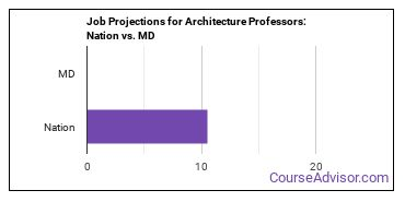Job Projections for Architecture Professors: Nation vs. MD