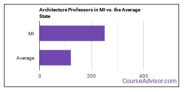 Architecture Professors in MI vs. the Average State