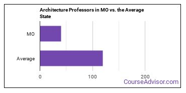 Architecture Professors in MO vs. the Average State