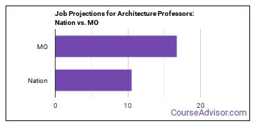 Job Projections for Architecture Professors: Nation vs. MO