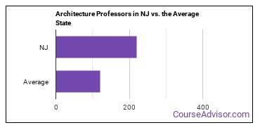 Architecture Professors in NJ vs. the Average State