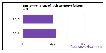 Architecture Professors in NJ Employment Trend