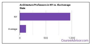 Architecture Professors in NY vs. the Average State