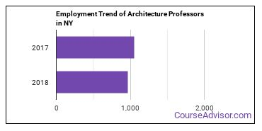 Architecture Professors in NY Employment Trend