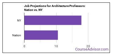 Job Projections for Architecture Professors: Nation vs. NY