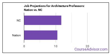 Job Projections for Architecture Professors: Nation vs. NC