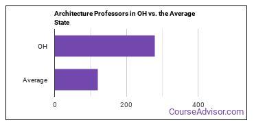 Architecture Professors in OH vs. the Average State