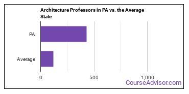 Architecture Professors in PA vs. the Average State
