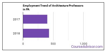 Architecture Professors in PA Employment Trend