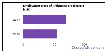 Architecture Professors in SC Employment Trend