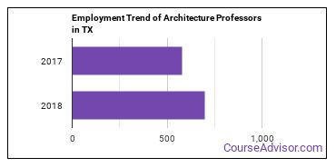 Architecture Professors in TX Employment Trend