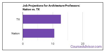 Job Projections for Architecture Professors: Nation vs. TX