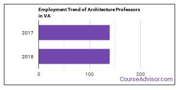 Architecture Professors in VA Employment Trend