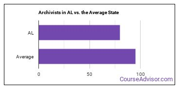 Archivists in AL vs. the Average State