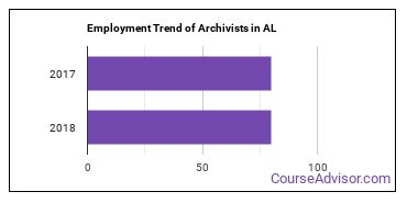Archivists in AL Employment Trend