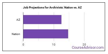 Job Projections for Archivists: Nation vs. AZ