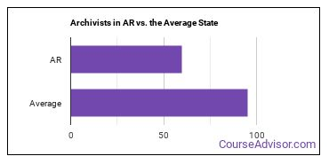 Archivists in AR vs. the Average State