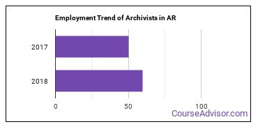 Archivists in AR Employment Trend