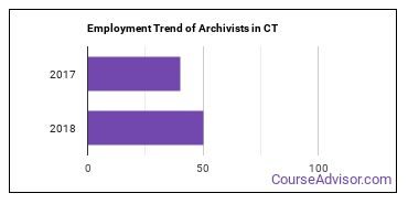Archivists in CT Employment Trend