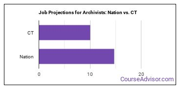 Job Projections for Archivists: Nation vs. CT