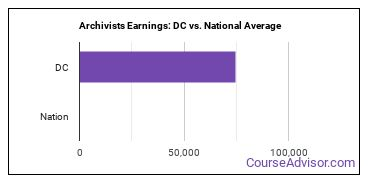 Archivists Earnings: DC vs. National Average